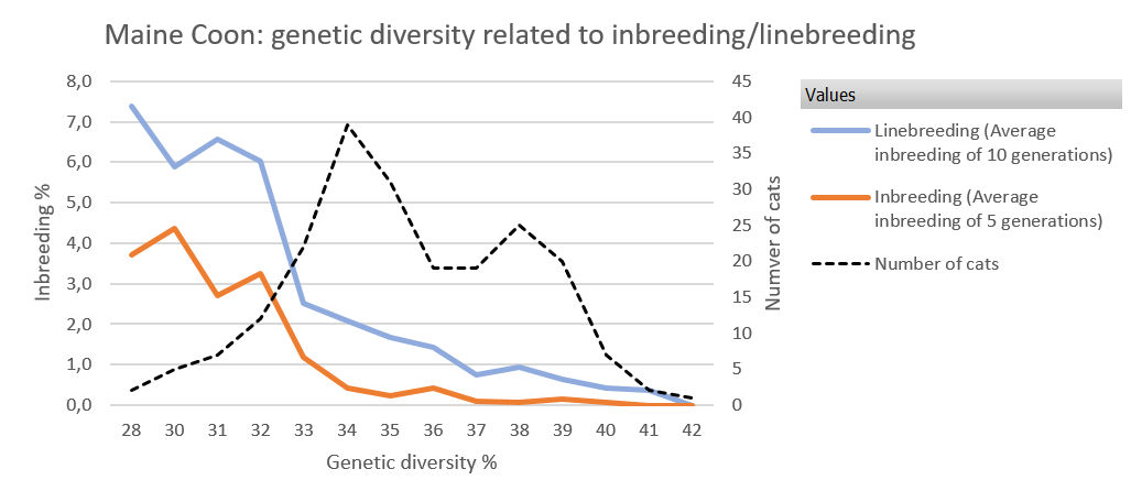 GenDiv vs Inbreeding