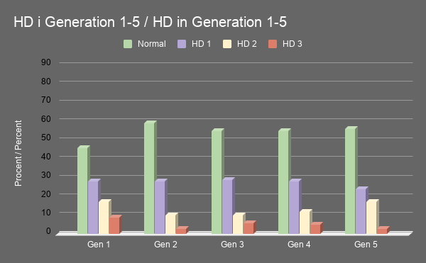 HD i Generation 1 5 HD in Generation 1 5