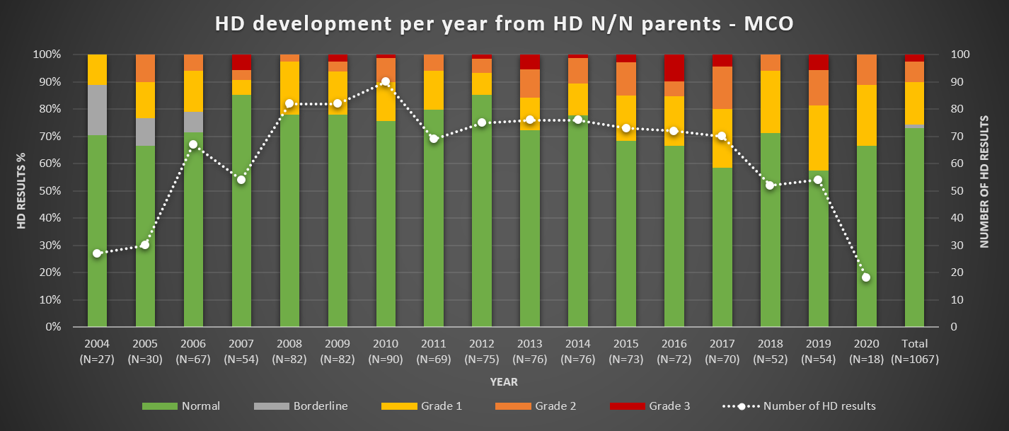 HD per year from N parents