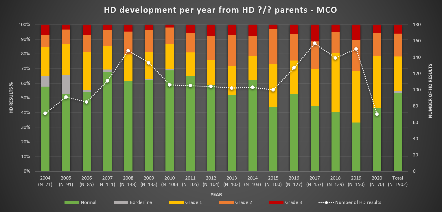 HD per year from unknown HD parents