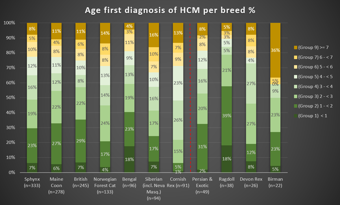 Chart 6: Age of first diagnosis HCM - per breed