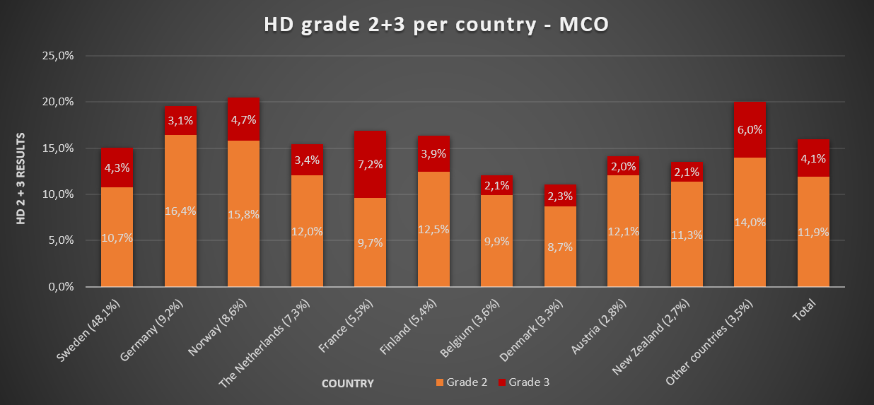 HD grade 23 per country