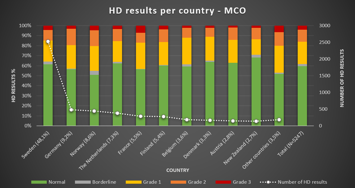 HD per country