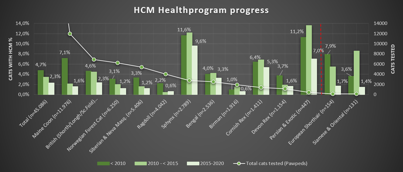 Chart 4: HCM cases in three periods in time - Healthprogram progress